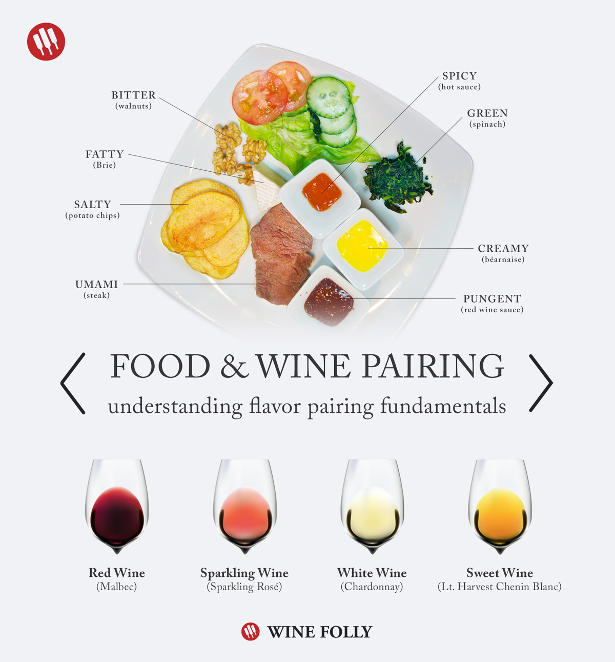 Food Pairing Experiment