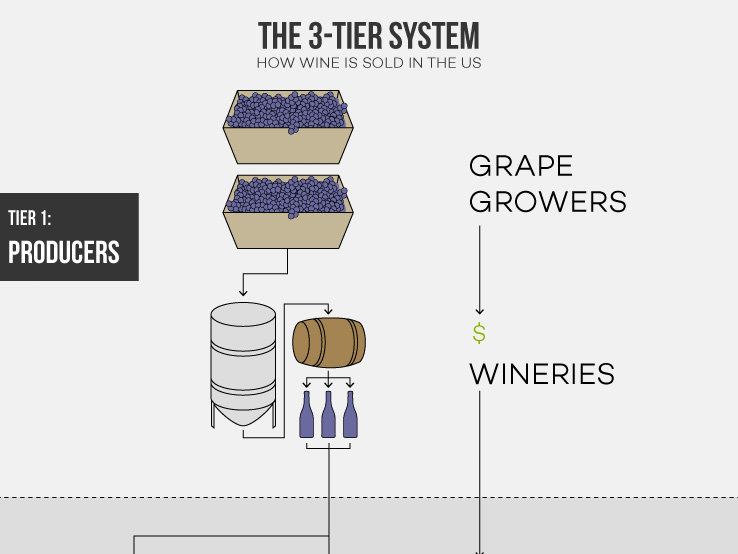 3-tier-system-taxes-wine