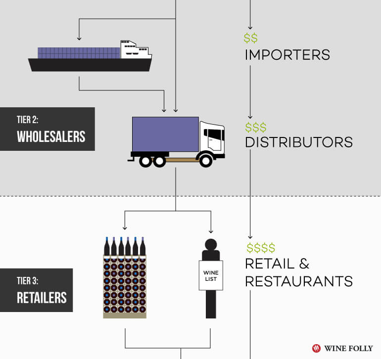 3-tier-system-us-wine-retailers