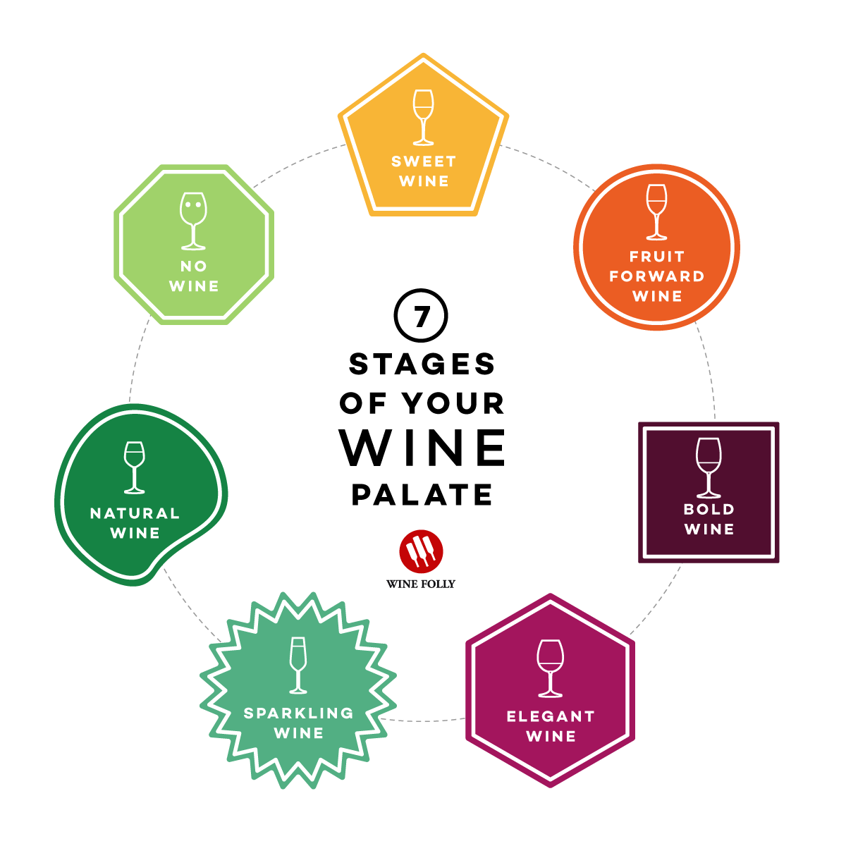 The 7 Stages of Your Wine Palate by Wine Folly