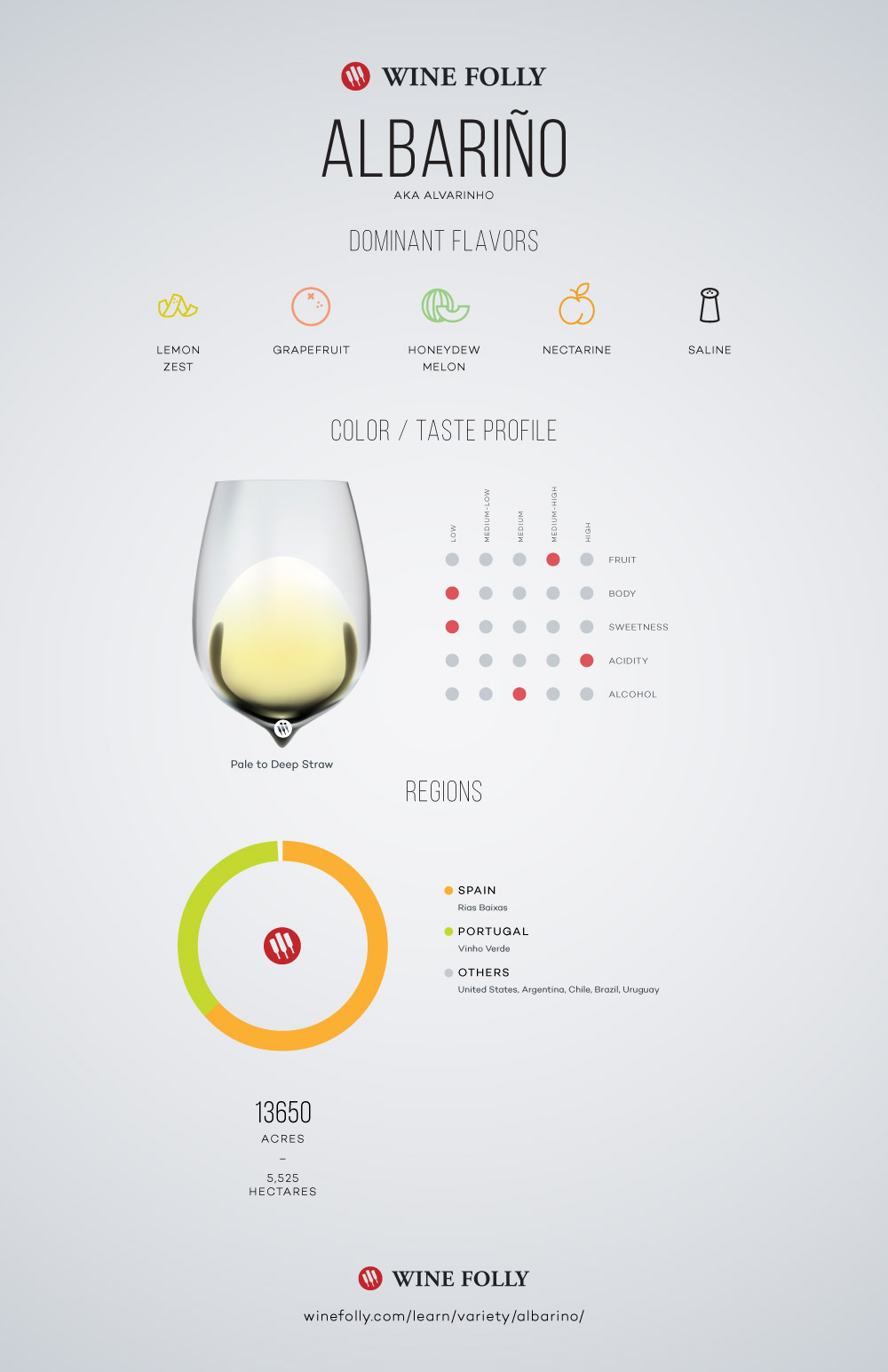 Albarino Tasting Notes, regional distribution and information by Wine Folly