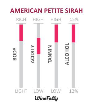 California Petite Sirah Wine-Characteristics