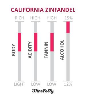 American-Zinfandel-Wine-Characteristics