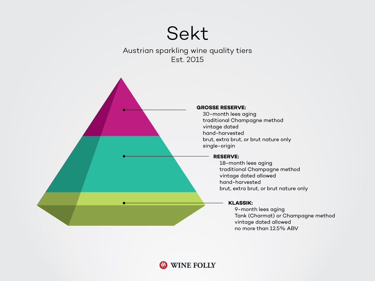 Austrian Sparkling wine Sekt Classification