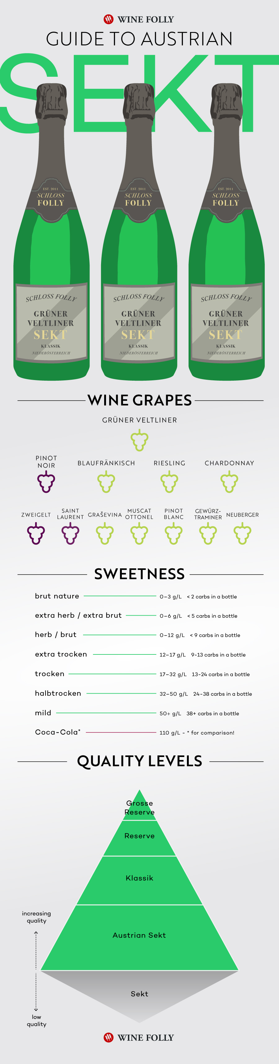 Austrian Sekt Guide Infographic by WIne Folly