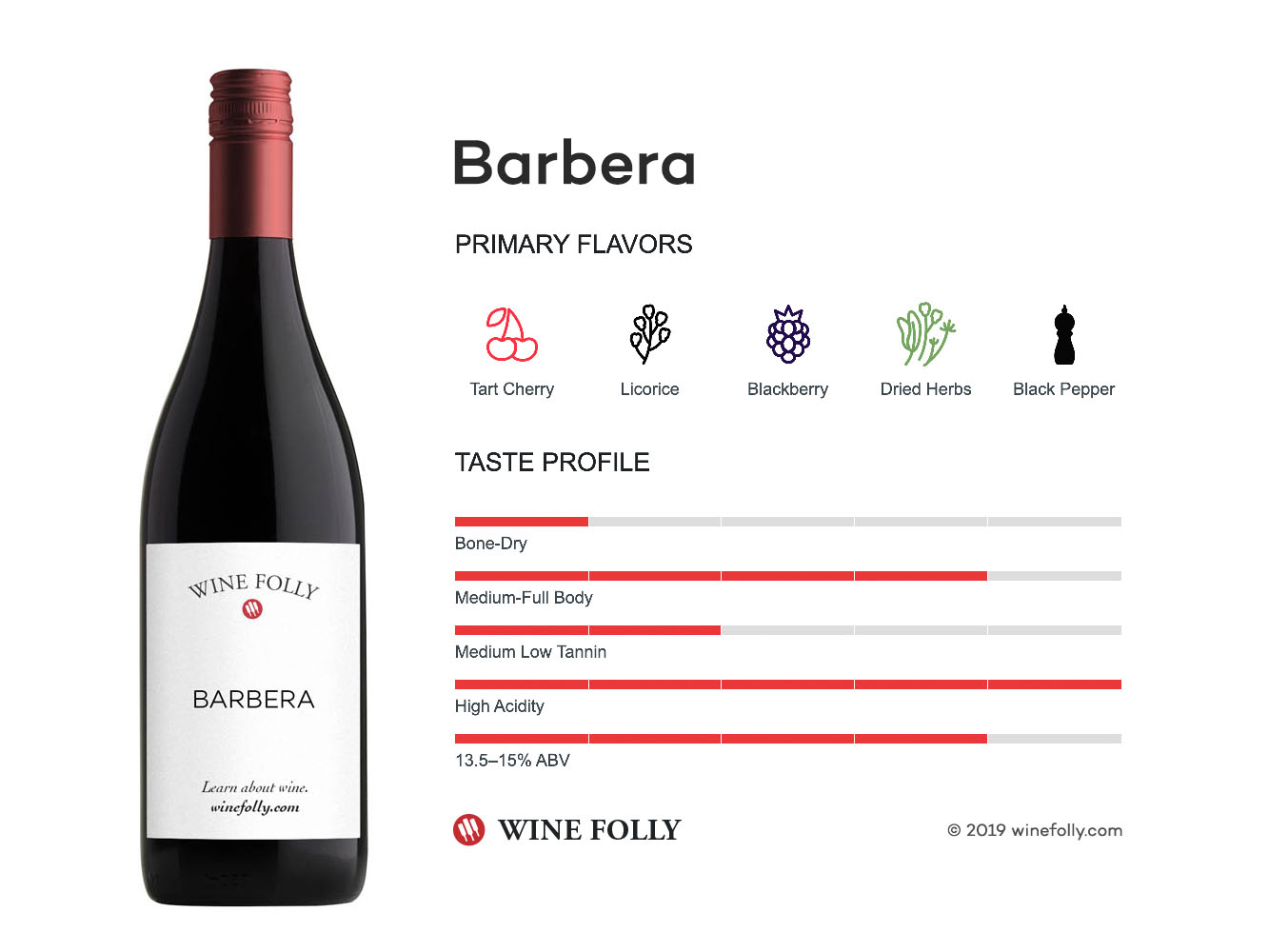 Barbera wine taste profile - infographic by Wine Folly