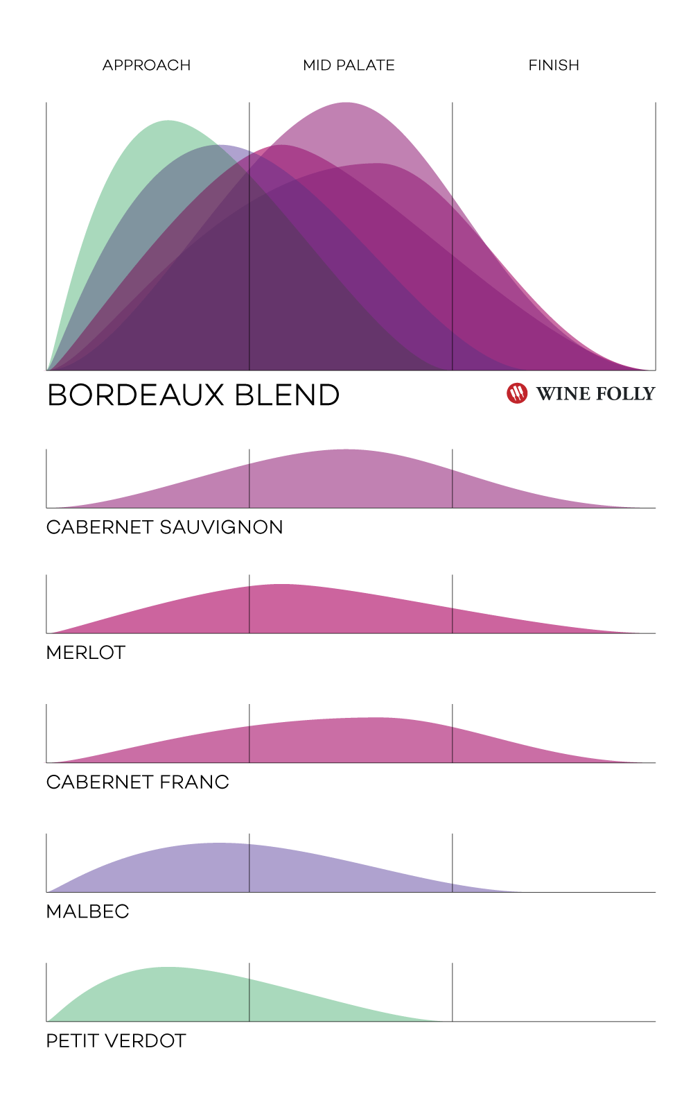 Bordeaux-Blend-Wine-Folly-Infographic-2019-copyright