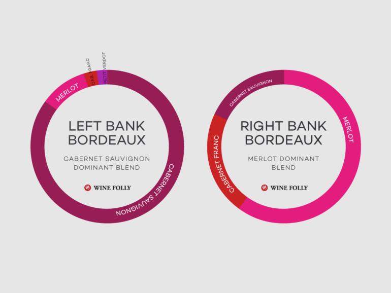 bordeaux-blends