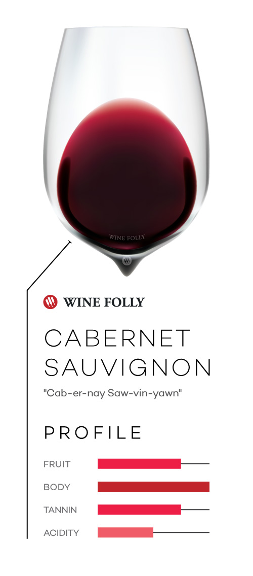 Cabernet Sauvignon wine in a glass with taste profile and pronunciation