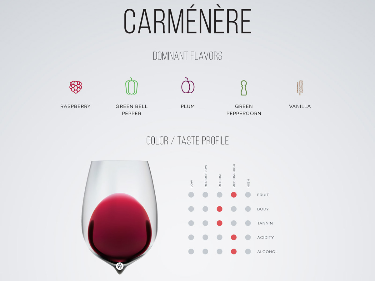"Carménère (""car-men-nair"") is a medium-bodied red wine that originated in Bordeaux, France and now grows almost only in Chile. The wine is treasured for it's supple red-and-black berry flavors"