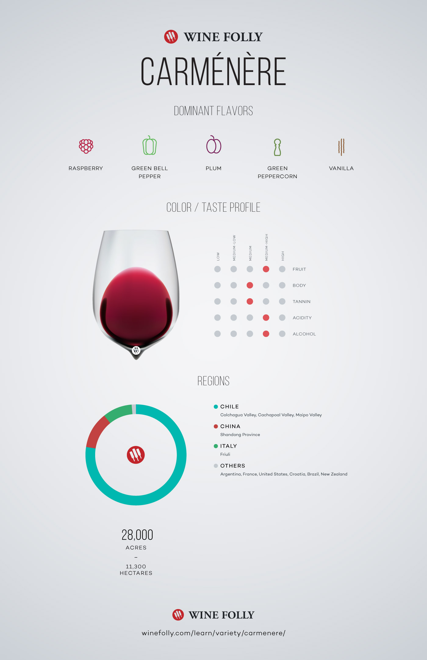 Carménère wine taste profile and information by Wine Folly
