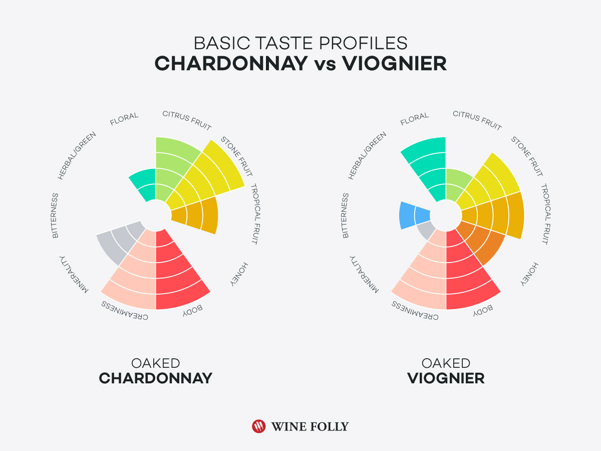 Chardonnay vs Viognier Taste Profiles by Wine Folly