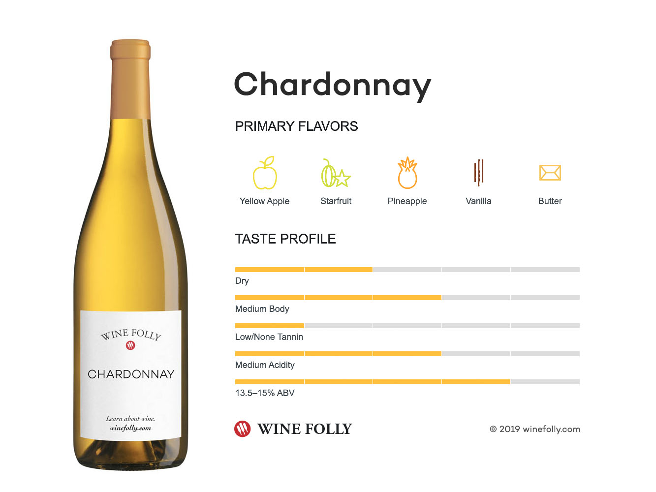 Image result for characteristics of chardonnay wine folly