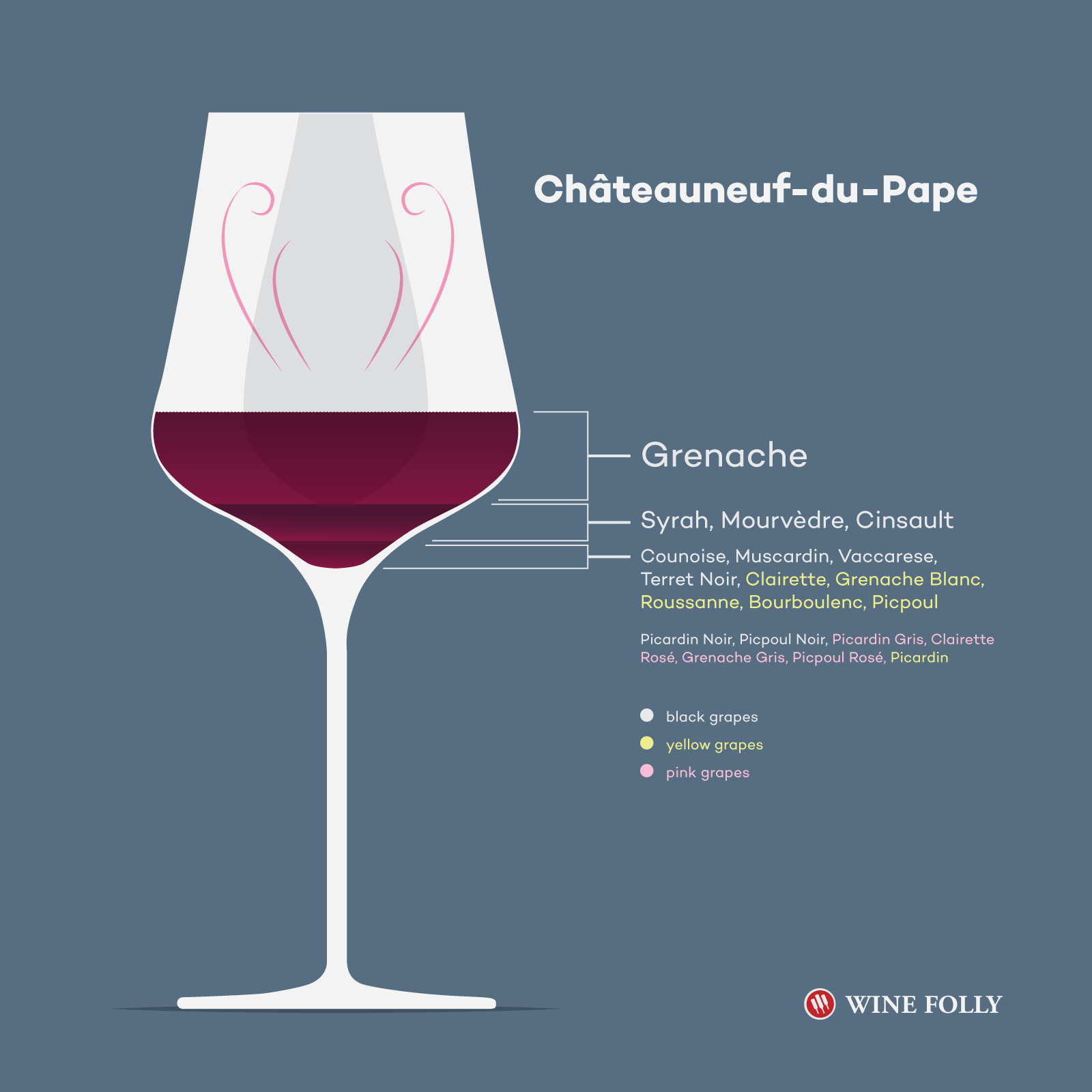 Chateauneuf-du-Pape OfficialGgrapes - There Are 20 - Glass Illustration by Wine Folly
