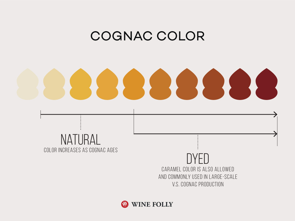 Cognac Color Increases from either aging or the use of caramel color