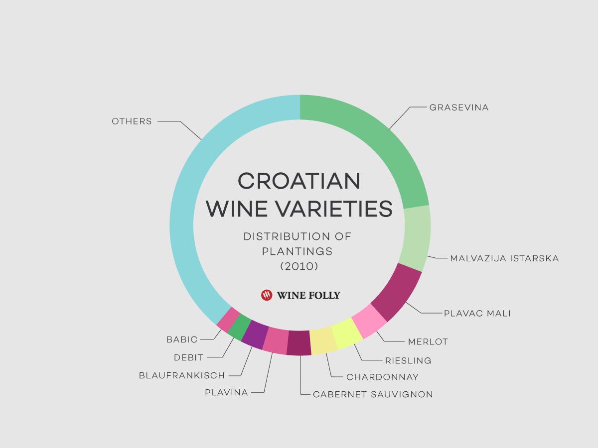 Croatian Wine Varieties Distribution by Wine Folly