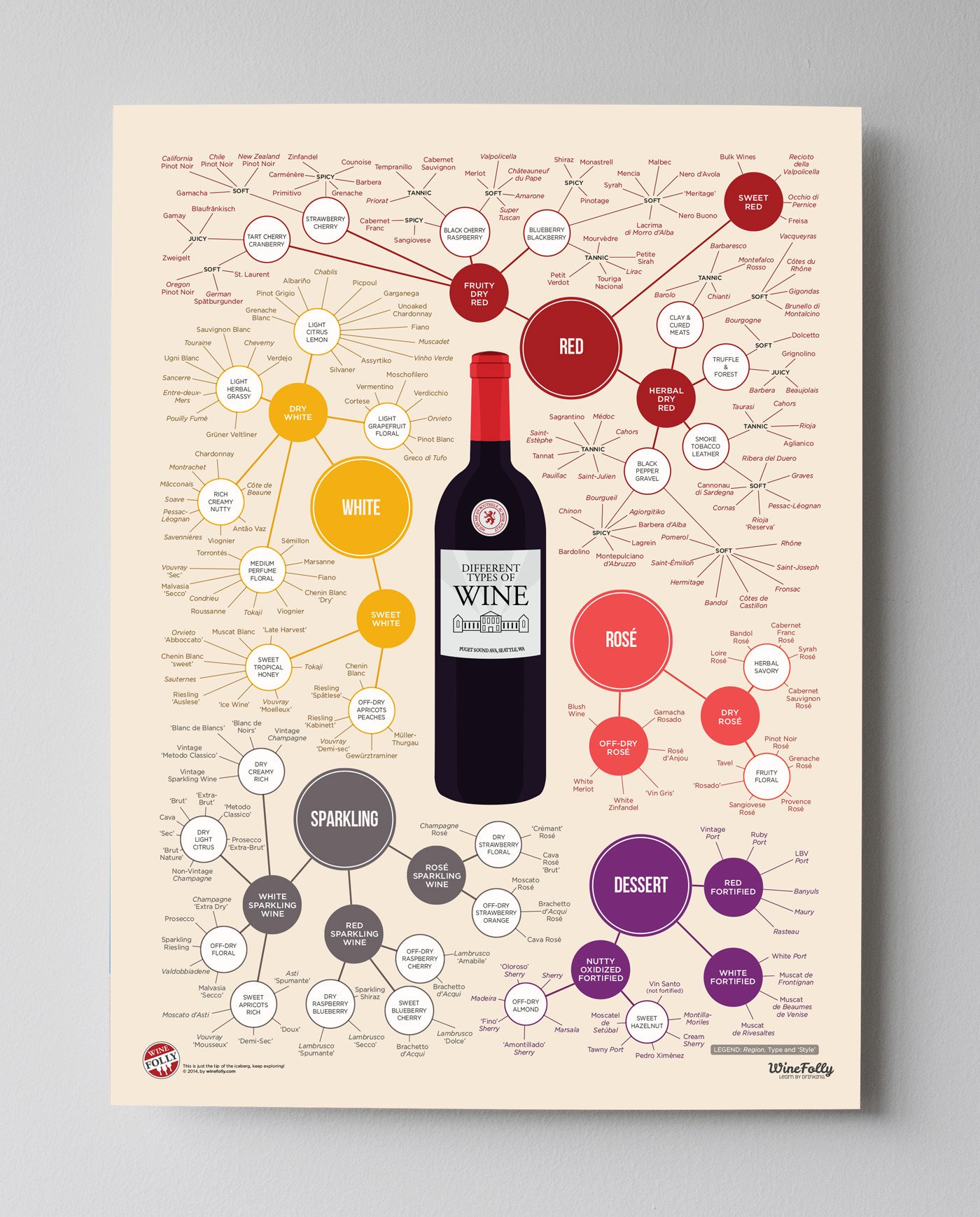 Different Types of Wine Poster by Wine Folly