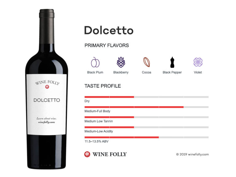 Dolcetto wine taste profile - infographic by Wine Folly