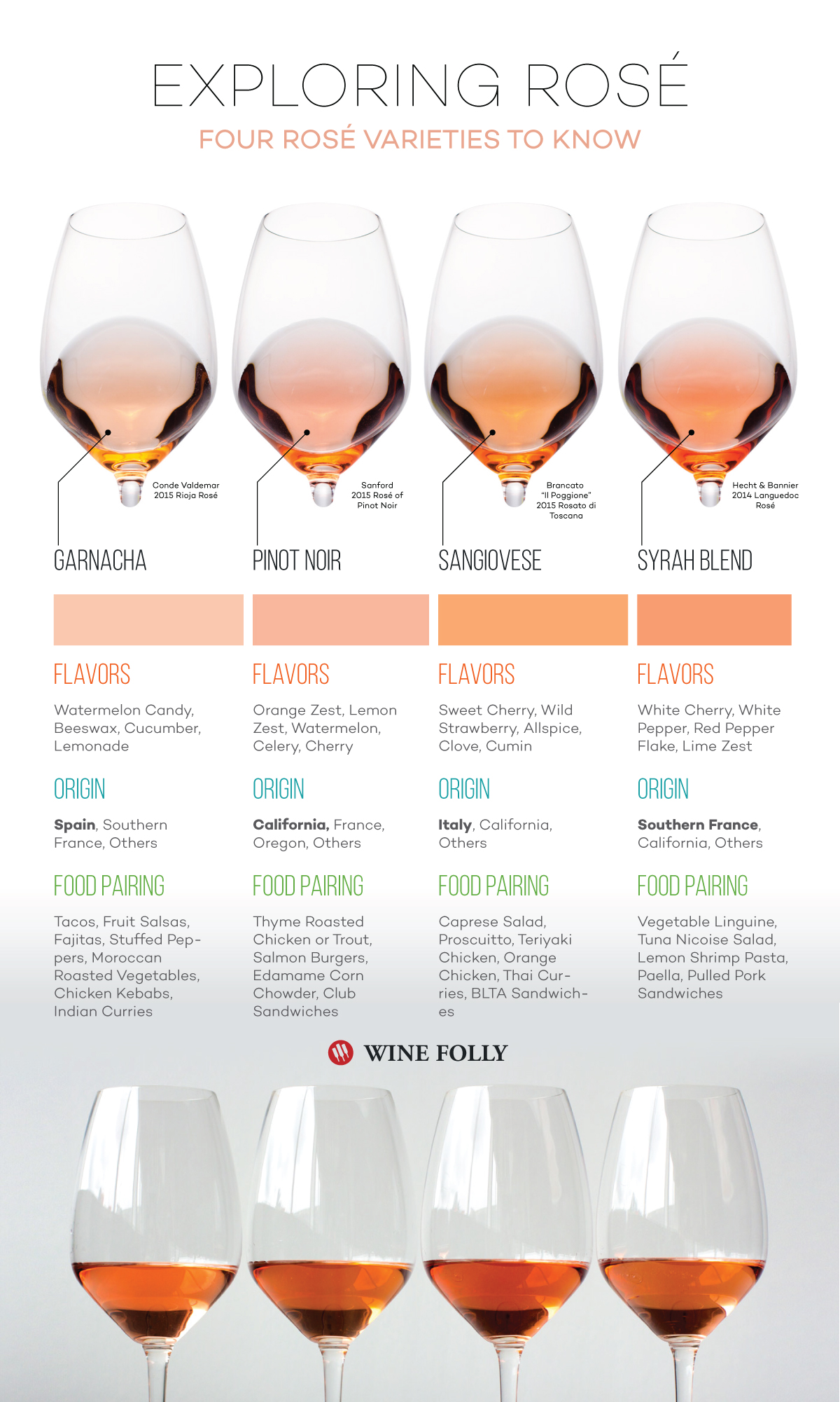 Rose Wine Varieties Pinot Noir, Sangiovese, Garnacha and Syrah by Wine Folly