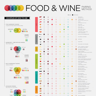 advanced food and wine pairing square