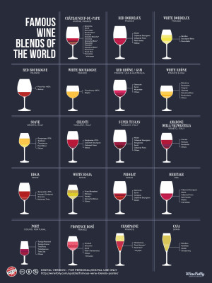Famous Wine Blends Poster Chart