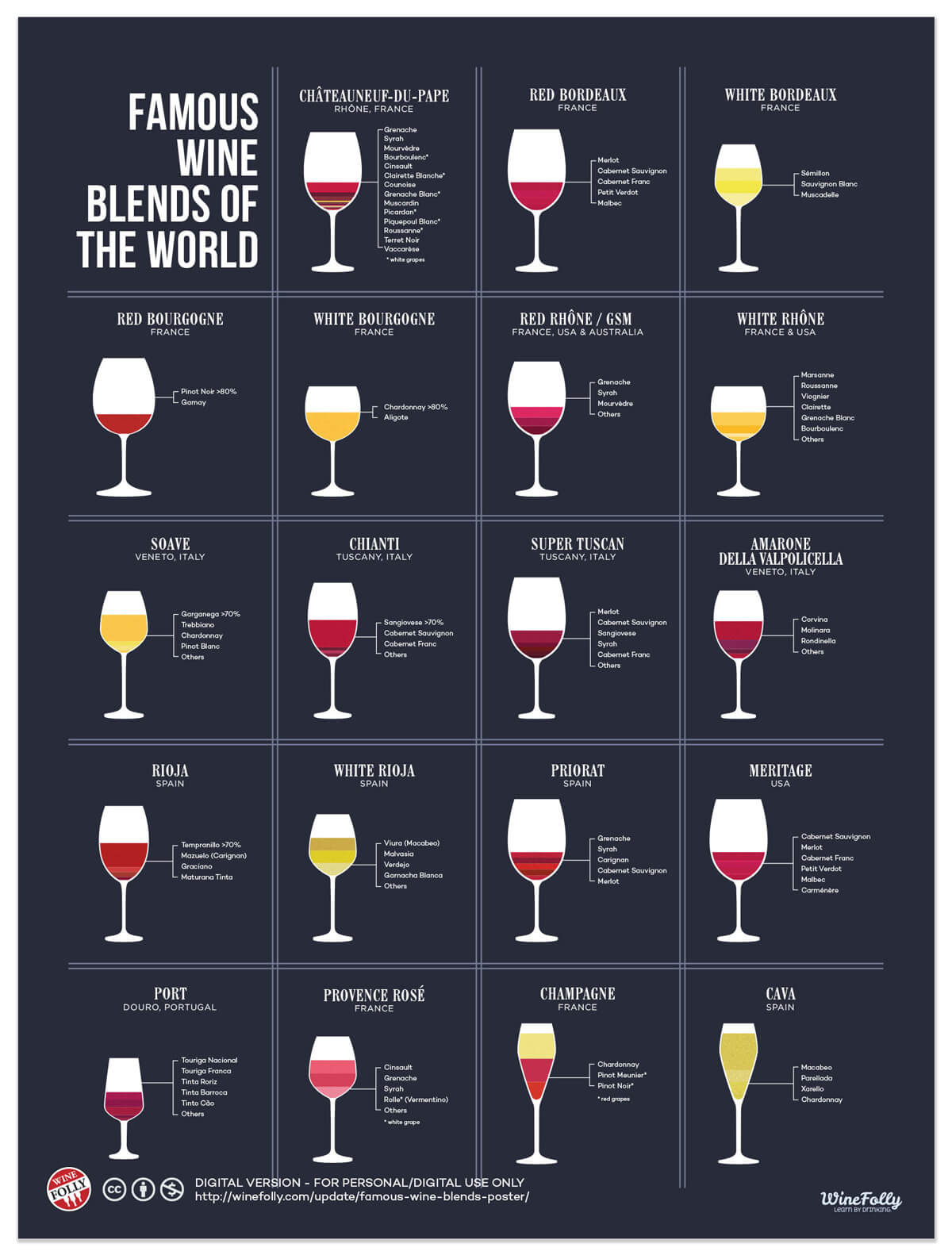 Famous Wine Blends - Poster Print - Infographic by Wine Folly