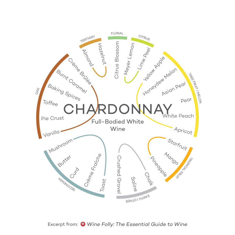 Flavor-Profile-Chardonnay-Wine-Folly