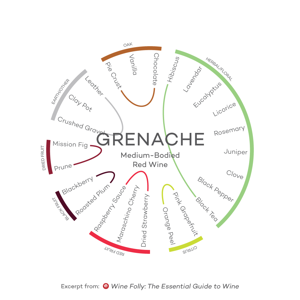 Flavor-Profile-Grenache-Wine-Folly