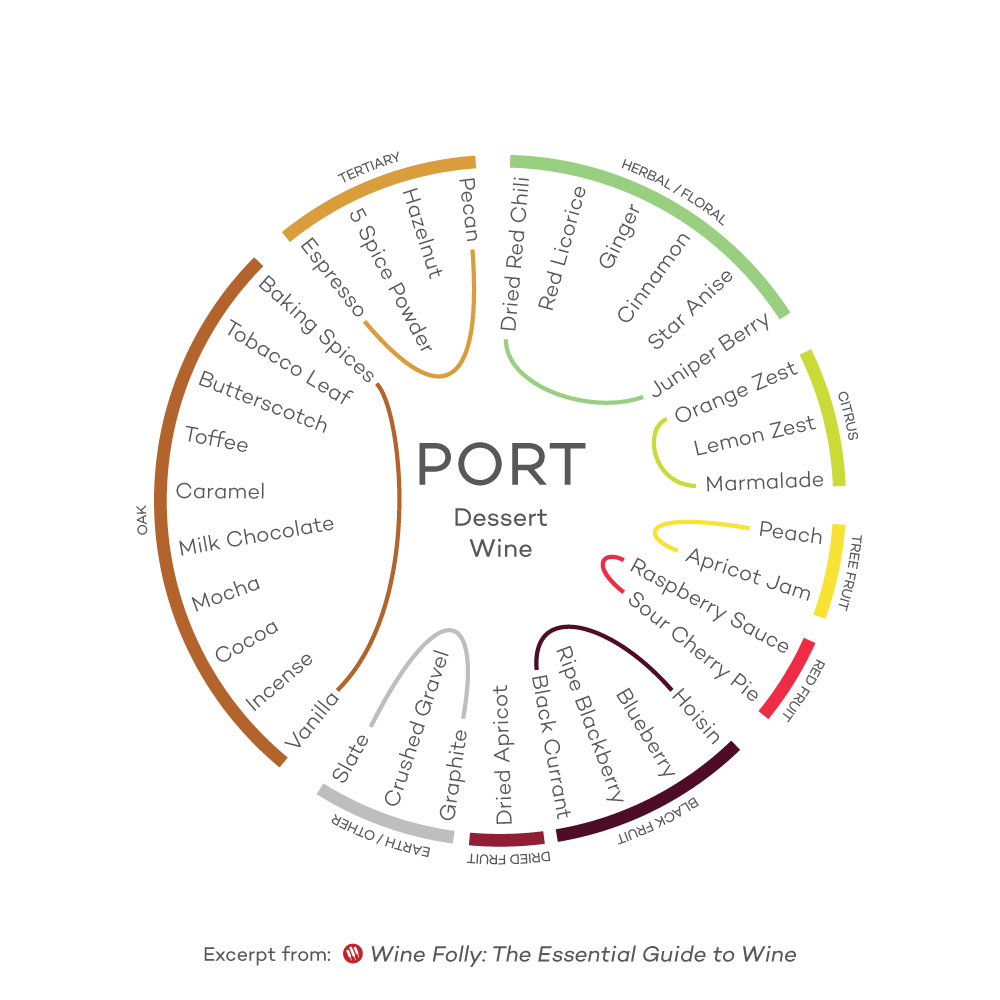 Flavor-Profile-Port-Wine-Folly