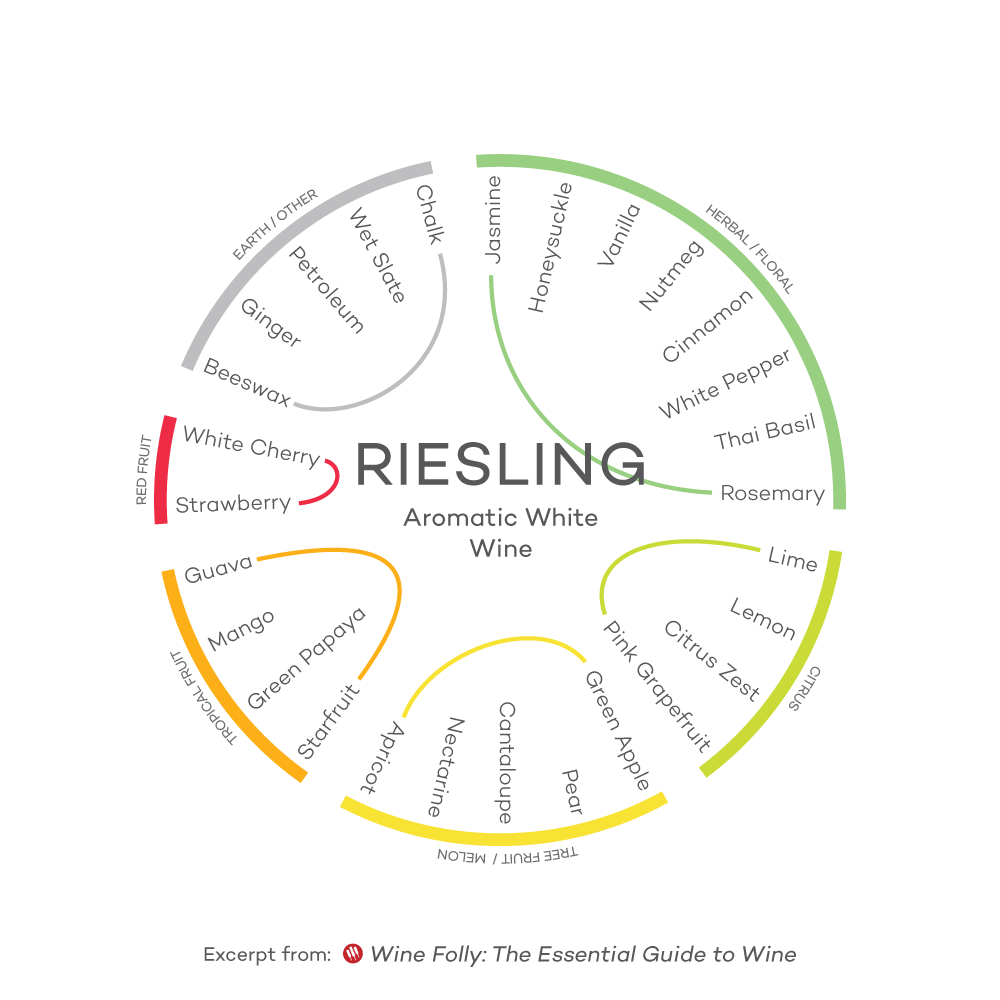 Flavor-Profile-Riesling-Wine-Folly