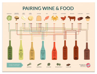 Pairing Wine & Food Poster 12x16 by Wine Folly