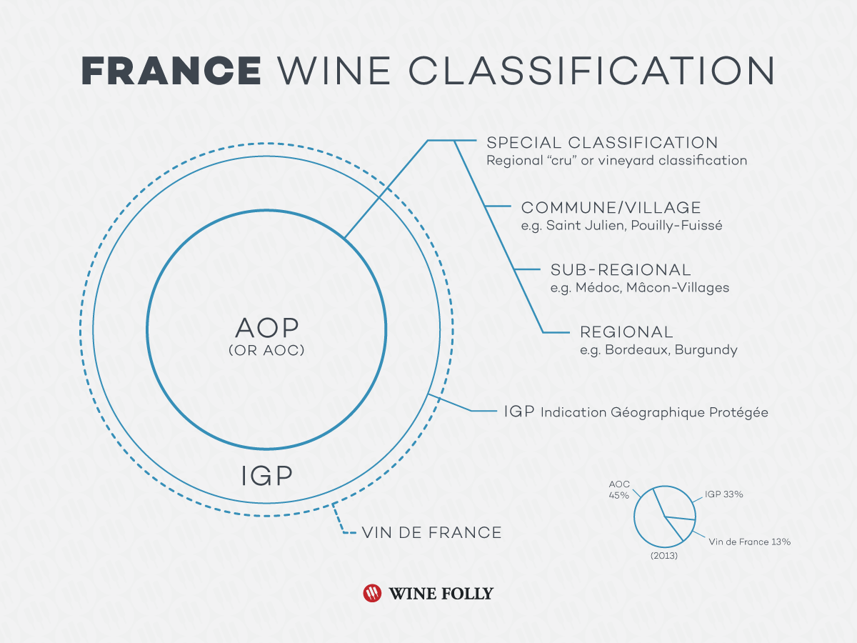 France-wine-classification-pyramid-law