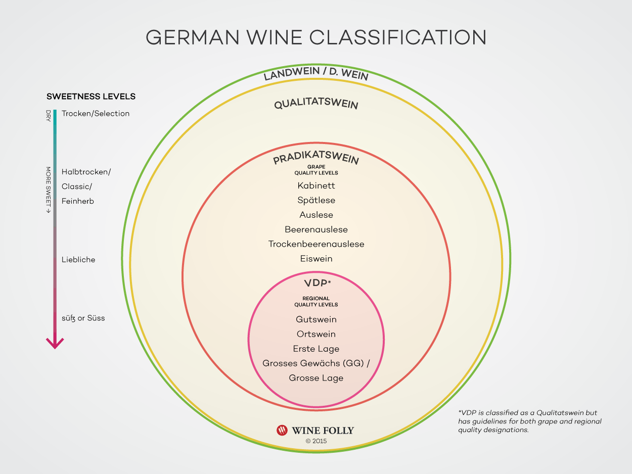 Germany-wine-classification-system-2015-wine-folly