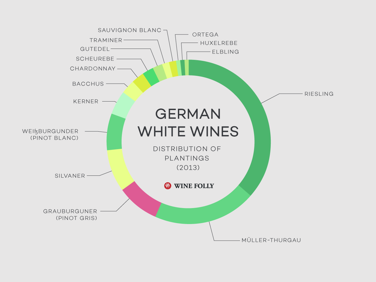 White Wine Grape Distribution in Germany (2013) by Wine Folly