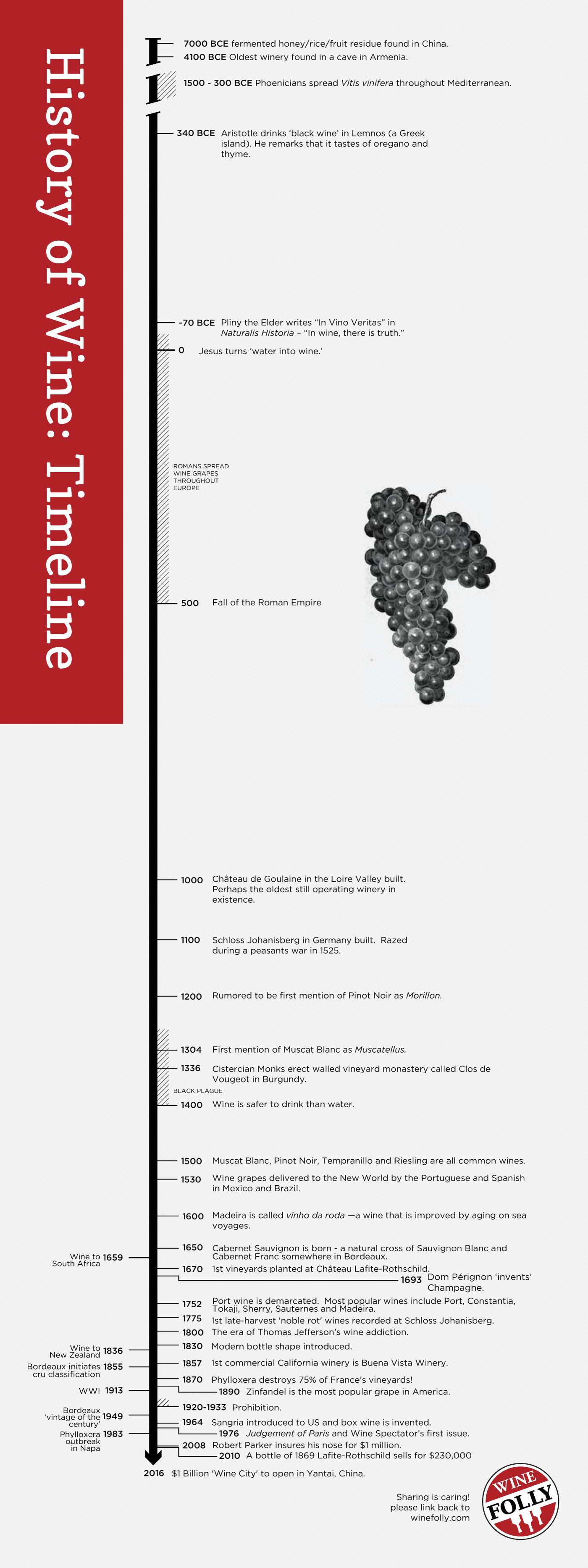 History of wine timeline by Wine Folly