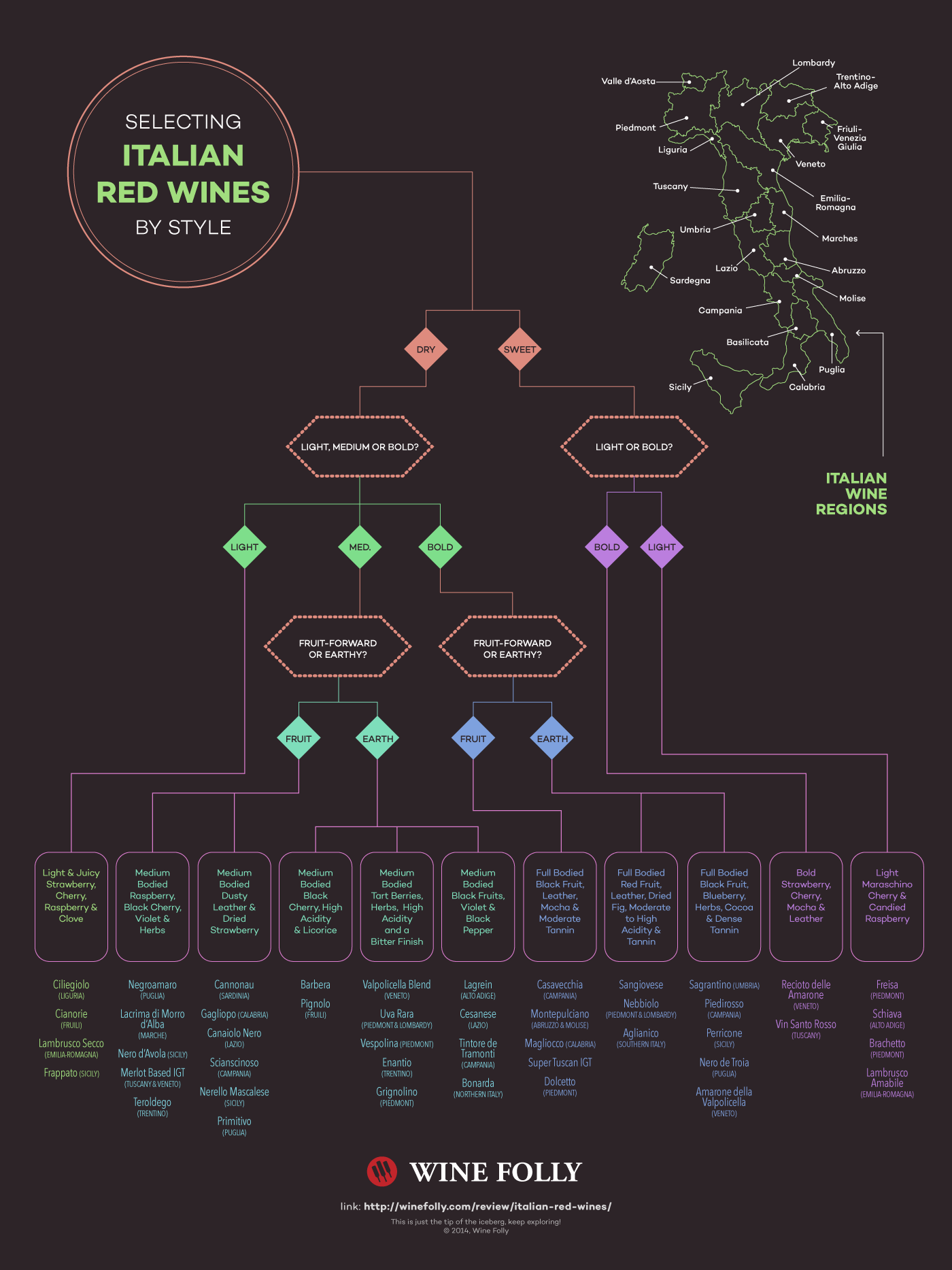 Chart of Italian Red Wine