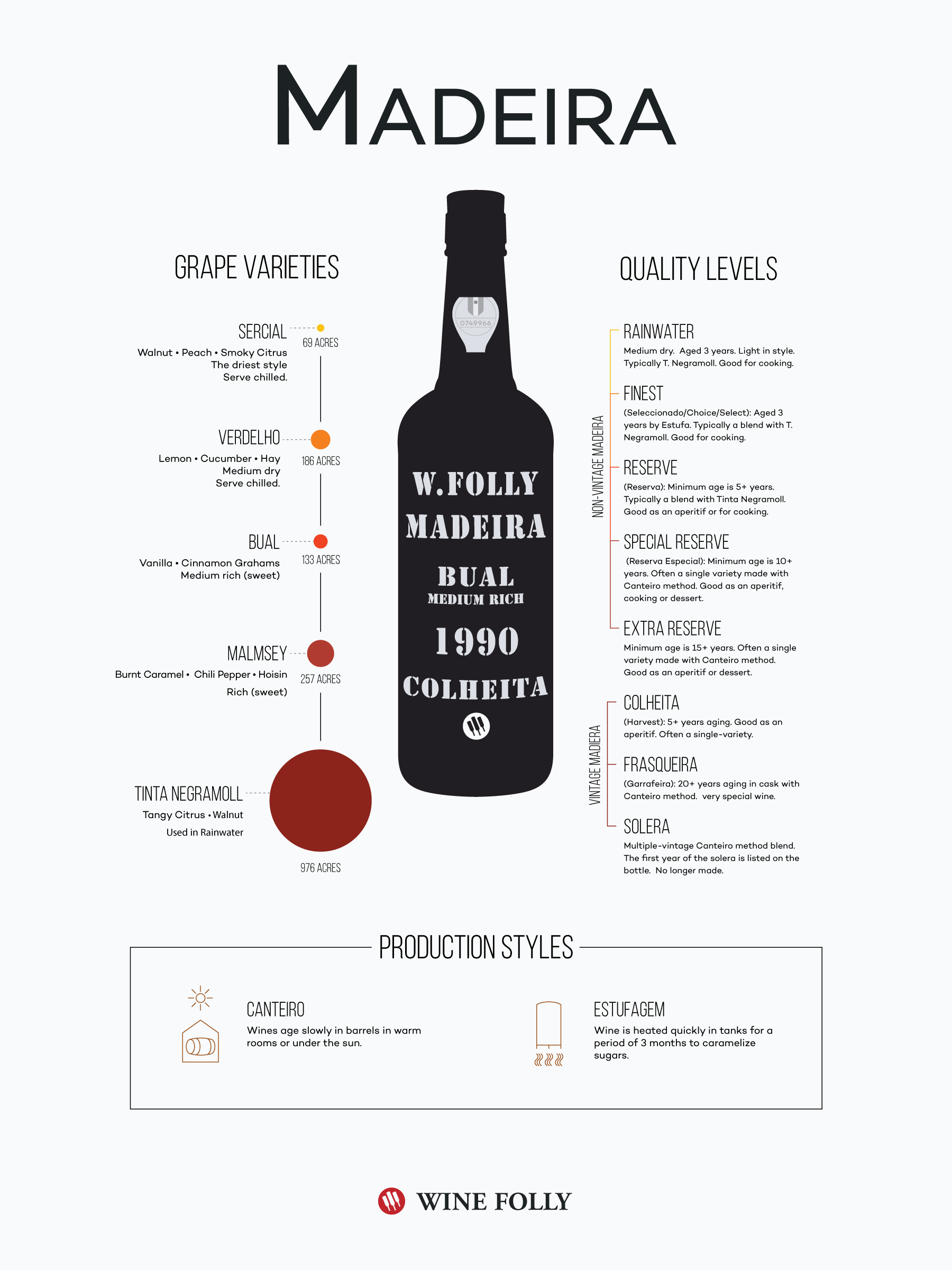 The different types of Madeira wine