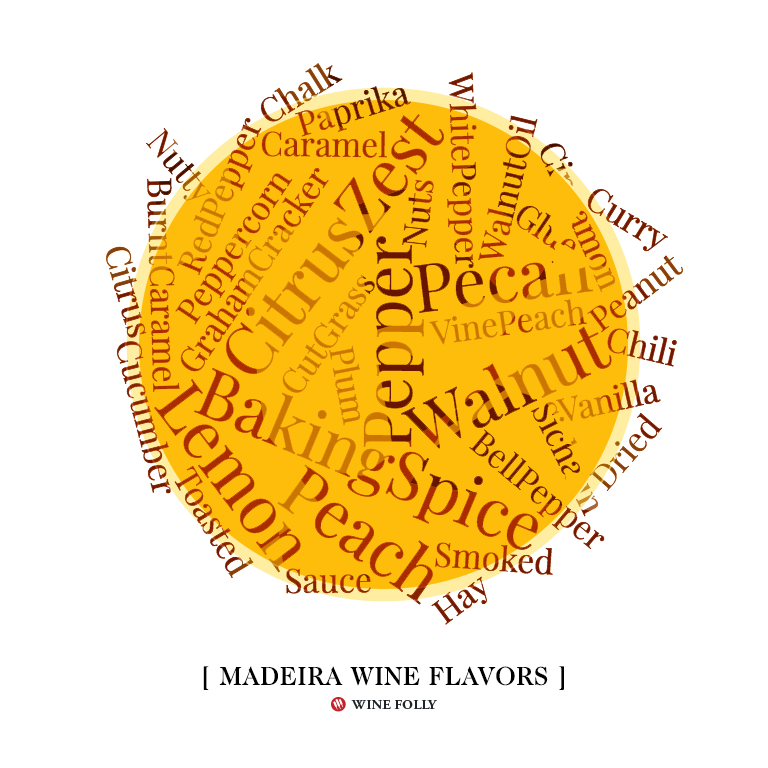 Wine Tasting Notes for Madeira wine based on tasting notes - Wine Folly - copyright 2019
