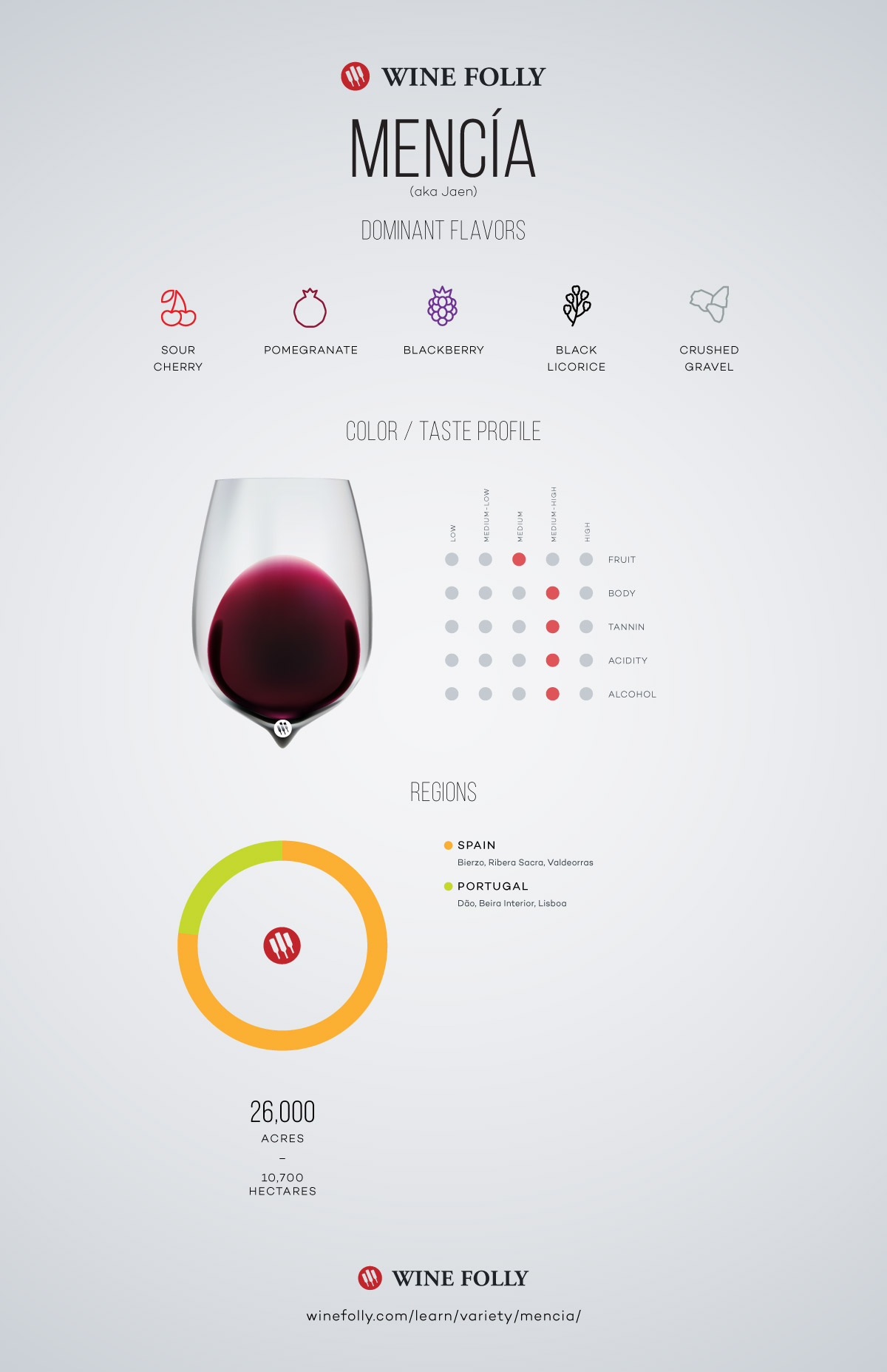 Mencia - Jaen Wine Profile and information by Wine Folly