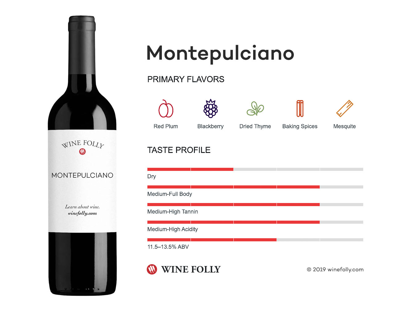 Montepulciano wine taste profile - infographic by Wine Folly