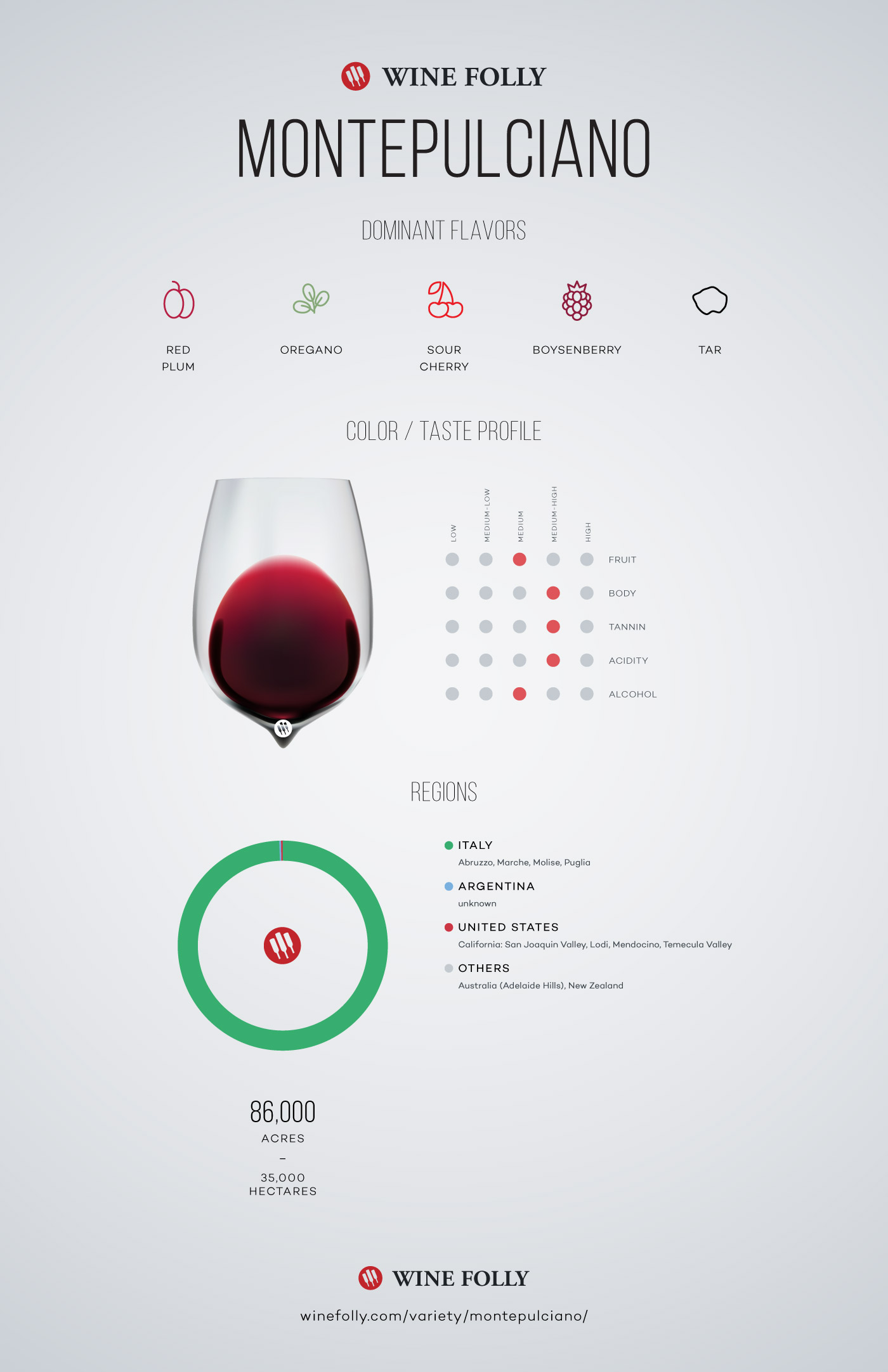 Montepulciano Wine Grape Variety Information by Wine Folly
