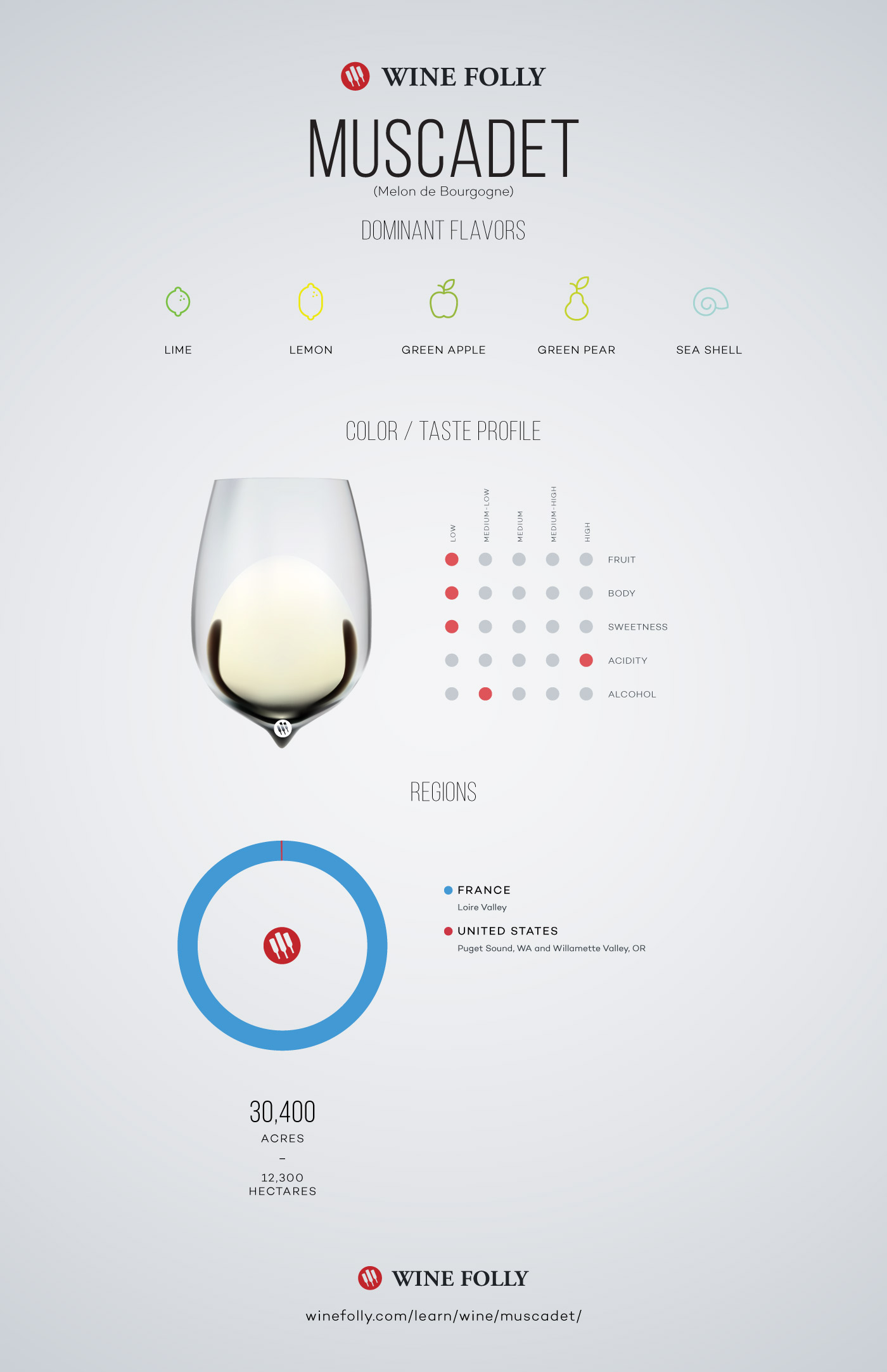 Muscadet Wine Taste Profile, Flavors and Regional distribution by Wine Folly