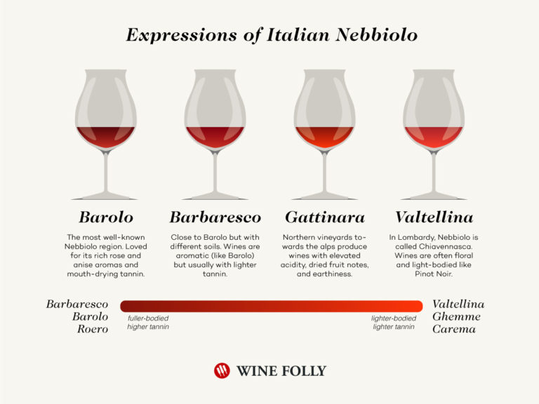 Nebbiolo Regions Names chart with Barolo, Barbaresco, Gattinara, and Valtellina