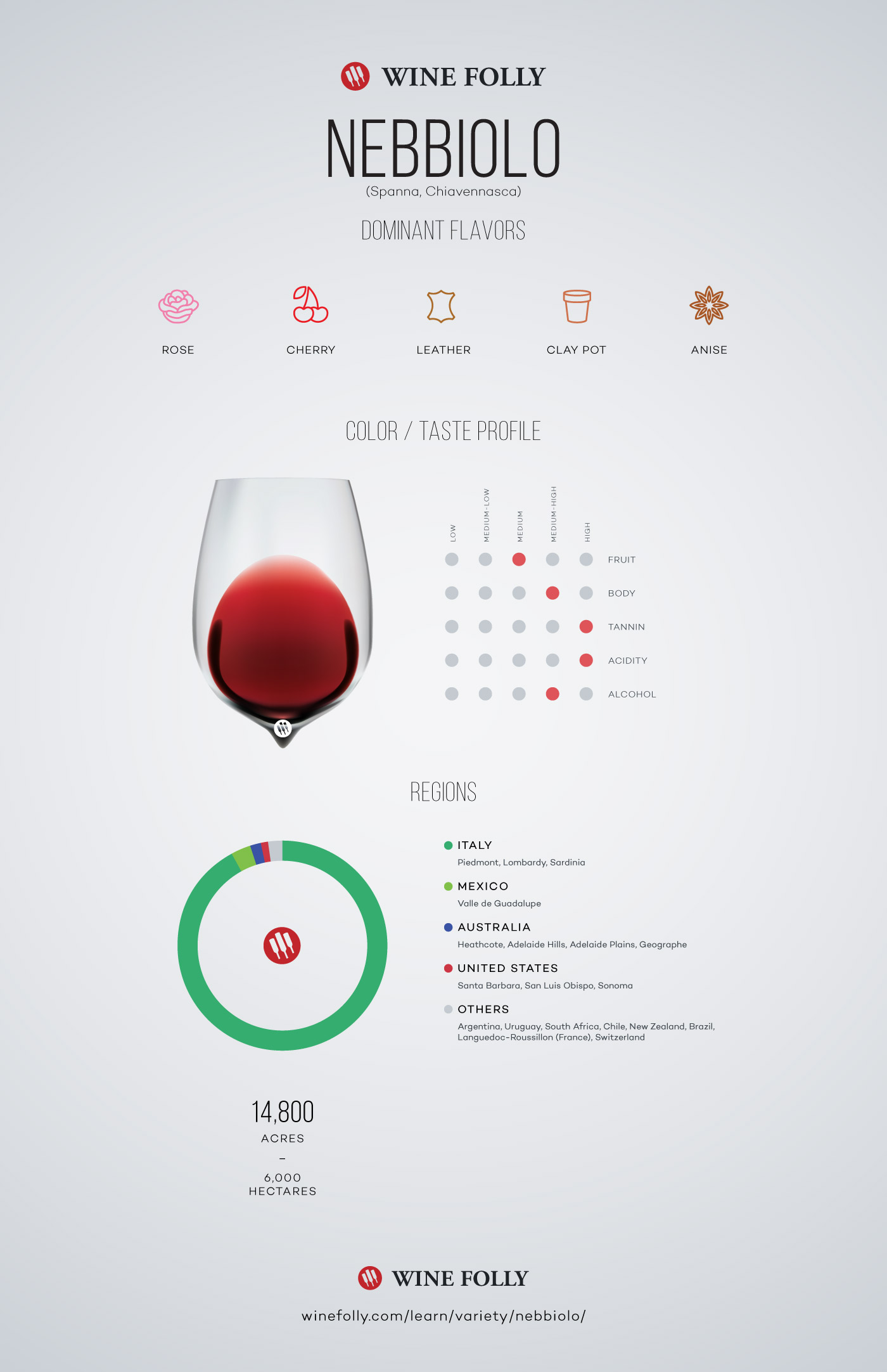 Nebbiolo Wine Profile by Wine Folly