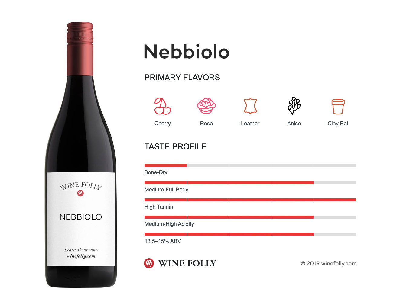 Nebbiolo wine taste profile - infographic by Wine Folly