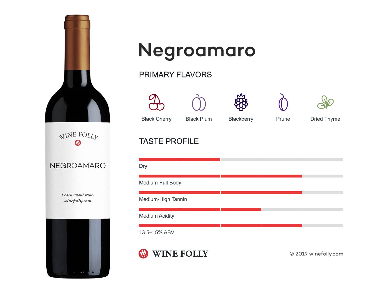 Negroamaro wine taste profile - infographic by Wine Folly
