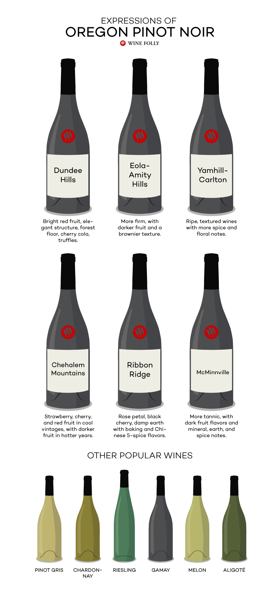 Styles of Oregon Pinot Noir based on sub-region - Dundee Hills, Eola-Amity Hills, Yamhill-Carlton, Ribbon Ridge, Chehalem Mountains, and McMinnville - by Wine Folly