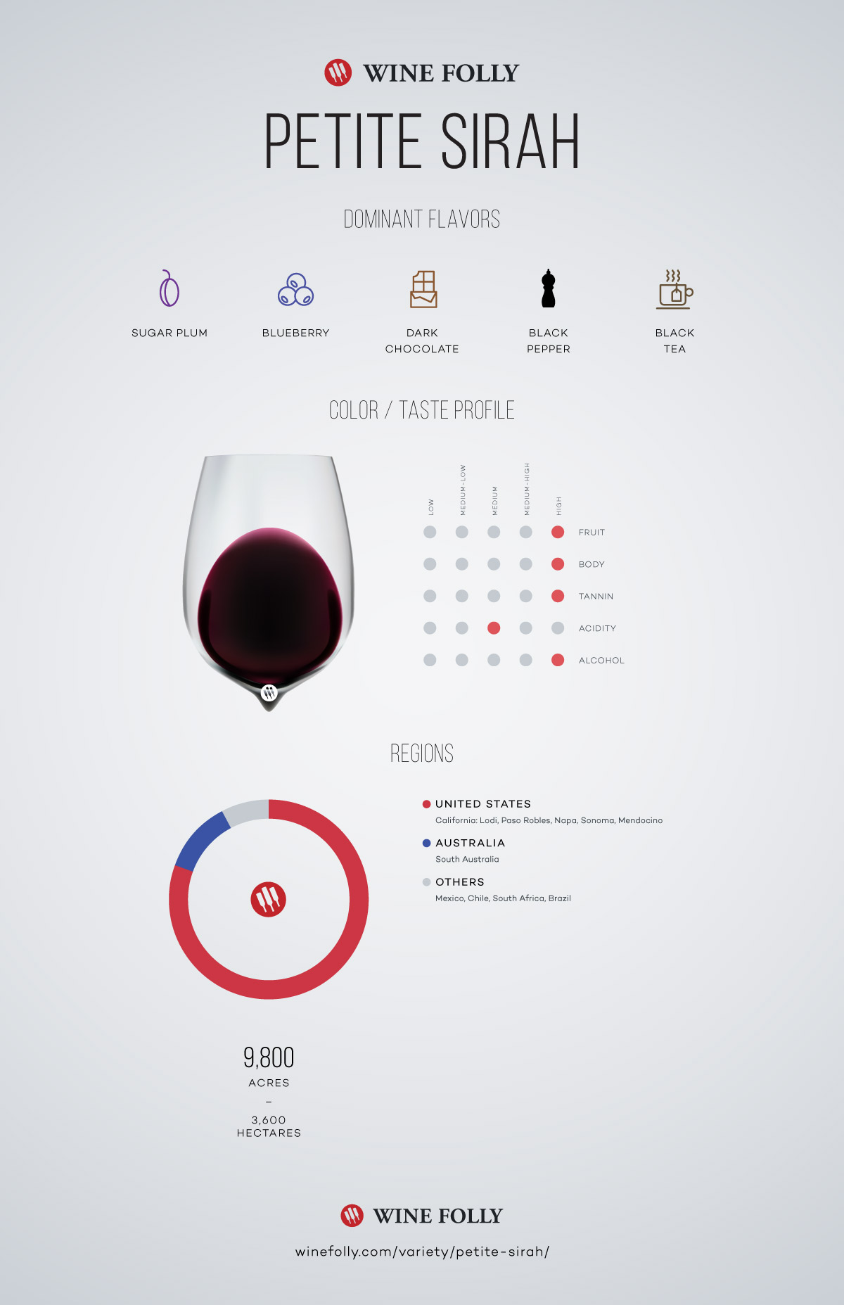 Petite Sirah Taste, regional distribution infographic by Wine Folly
