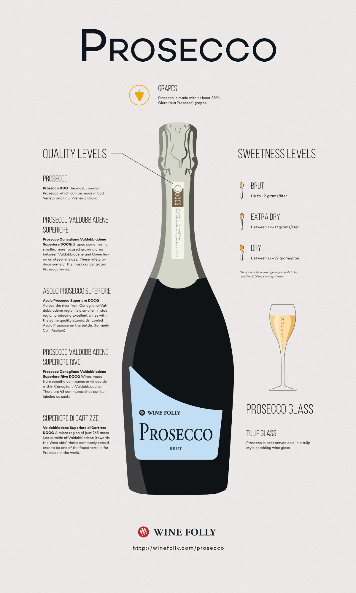 Visual Guide to Prosecco Wine by Wine Folly