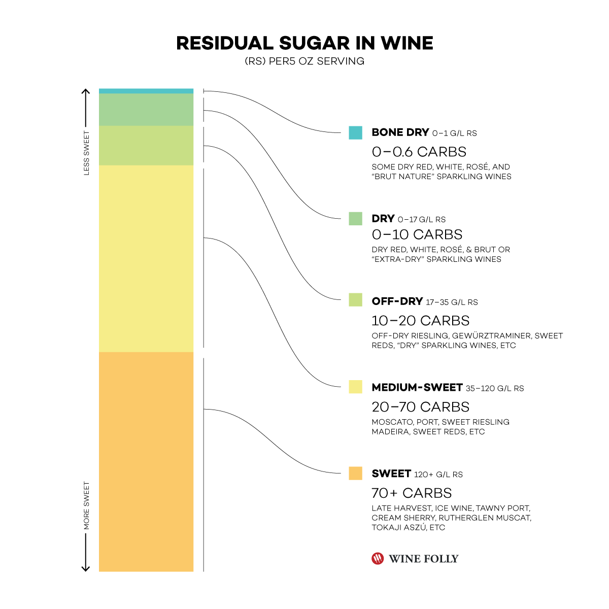 Residual sugar levels in different styles of wine - Infographic by Wine Folly